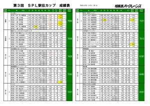 第3回SPL駅伝カップ