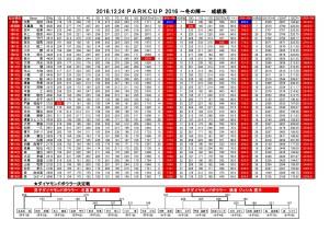 20190630パークカップ2019夏の陣成績