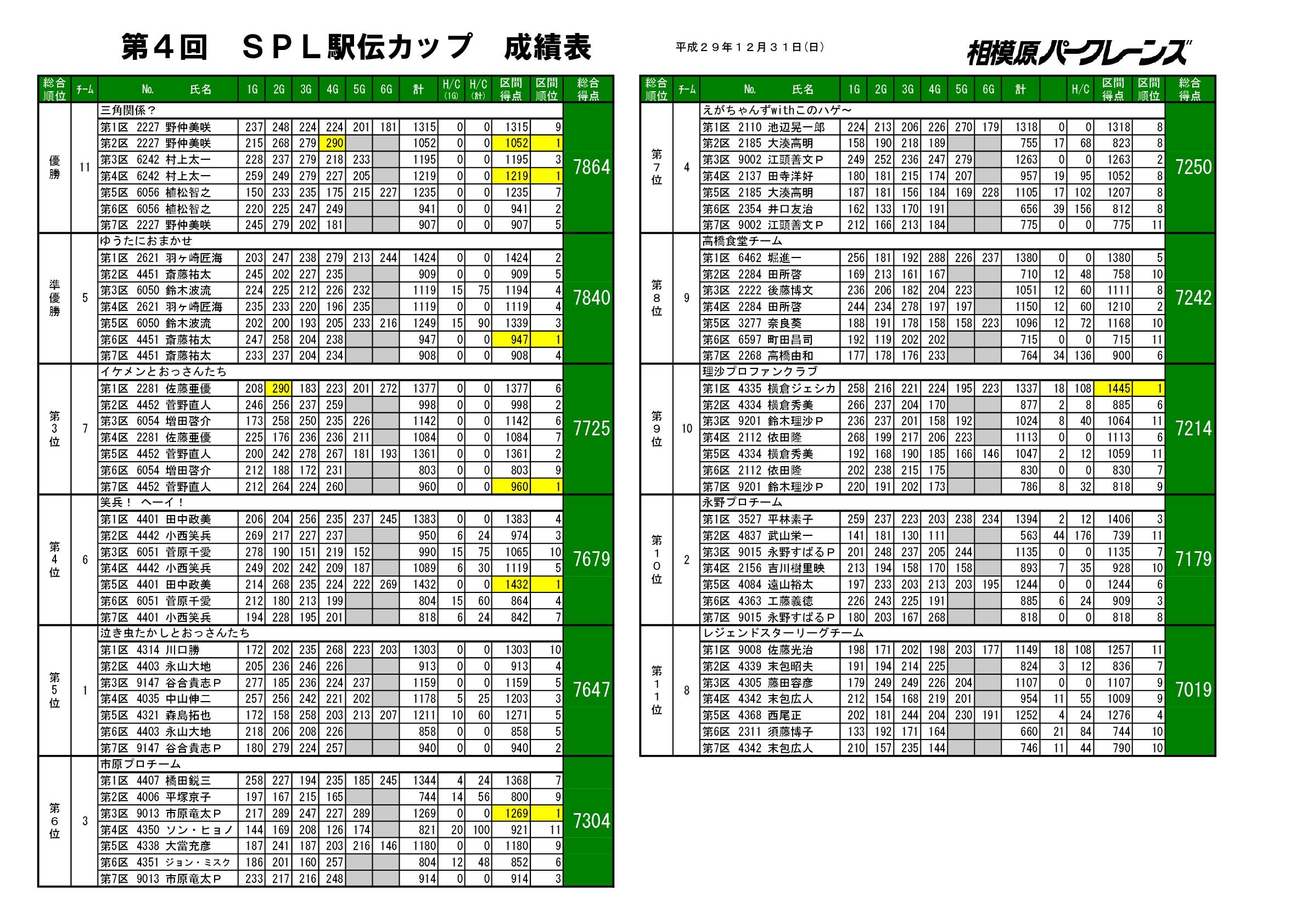 20171231第4回SPL駅伝カップ成績