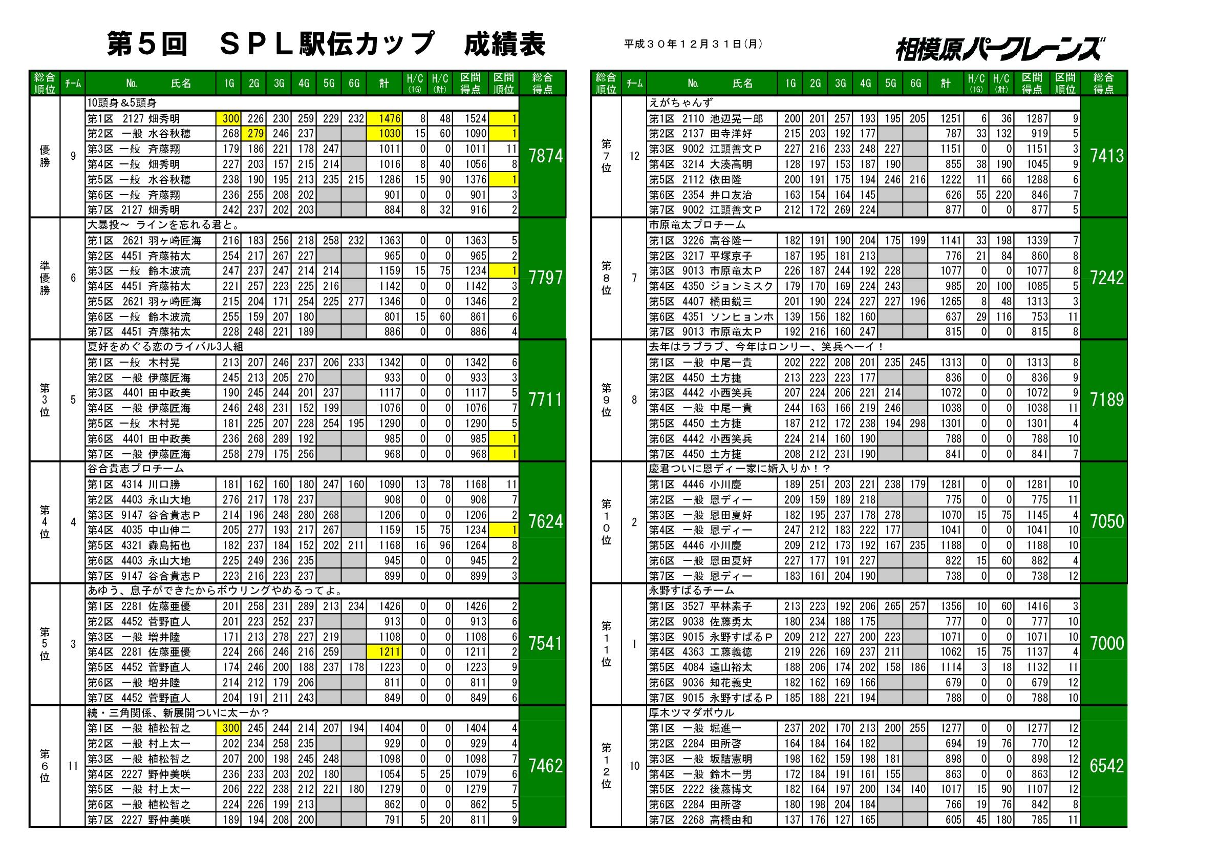 20181231第5回SPL駅伝カップ成績