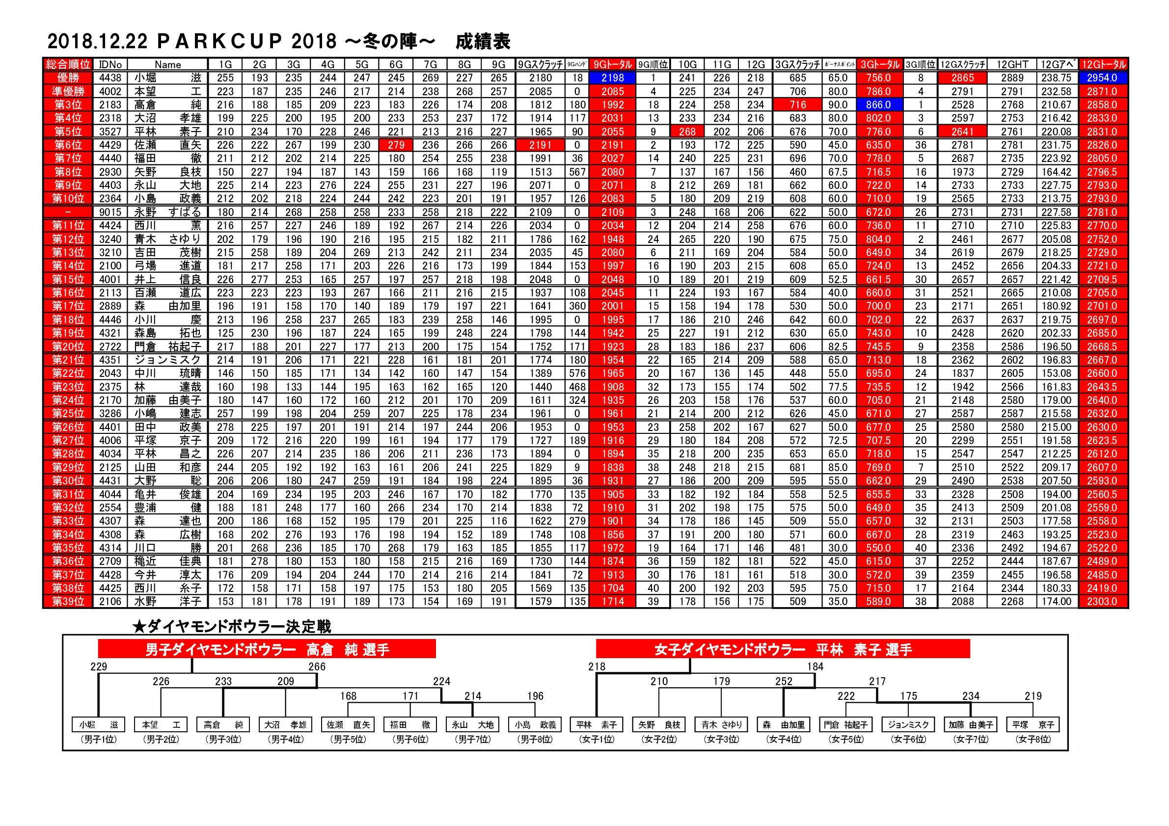 20181222パークカップ2018冬の陣成績