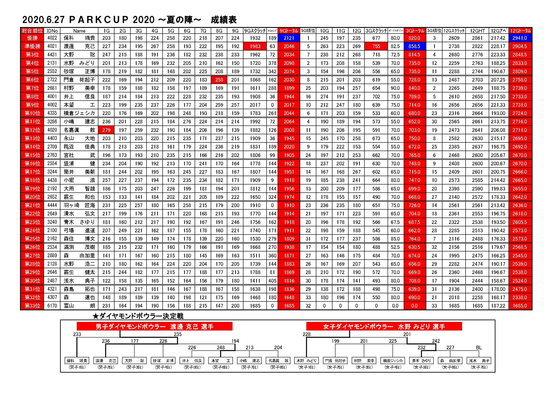 20200627パークカップ2020夏の陣成績